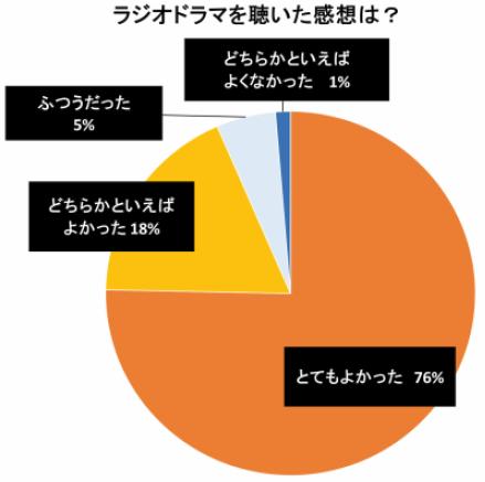 円グラフ:ラジオドラマを聴いた感想