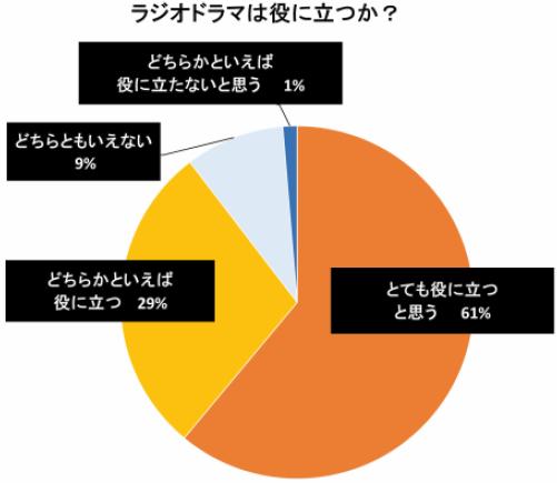 円グラフ:ラジオドラマは役に立つか?